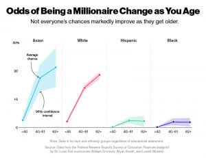 milyoner olma ihtimali